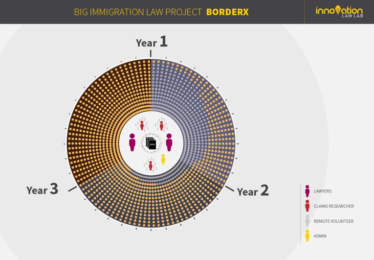 Big Immigration Law Project | Innovation Law Lab