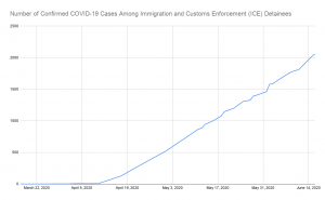 Graph showing the increase in cases of COVID-19 in detention centers