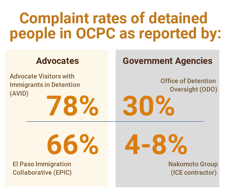 Data about complaint rates.